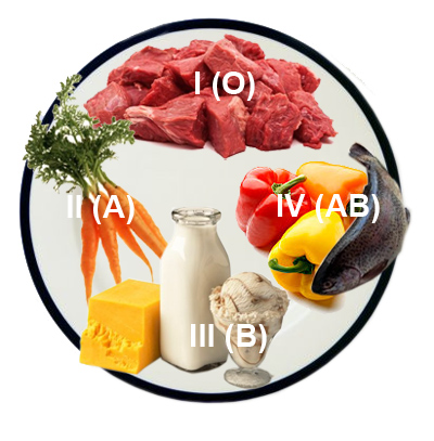 dieta-po-gruppe-krovi1