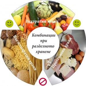 Razdelno-hranene
