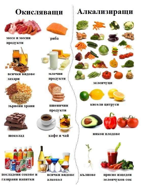 alkalni-kiselinni-hrani
