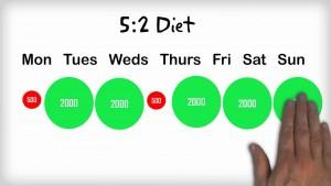5 2 Fast Diet