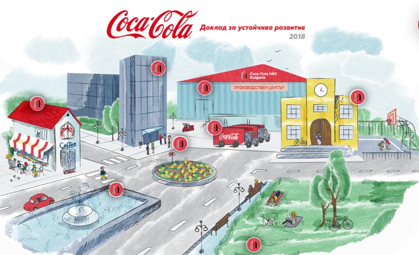 coca cola ustojchivo razvitie